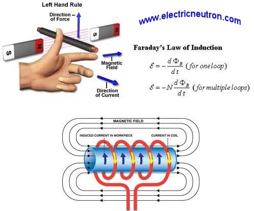 Electric Current DefinitionElectric Current Definition