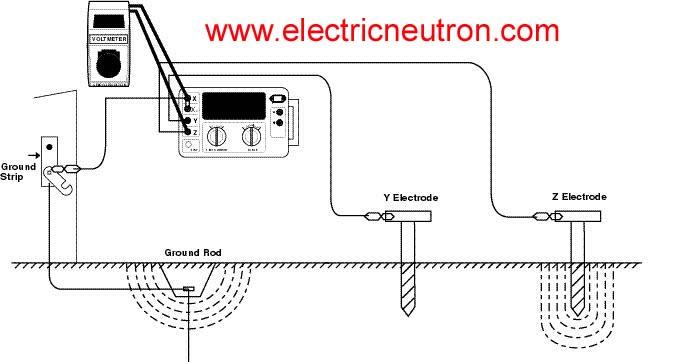 megger test procedure for cable pdf