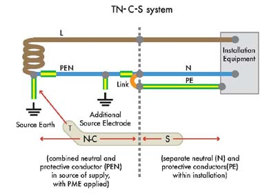 What Are The Differences Between Live Earth And Neutral Wire likewise Power Distribution In Industries also What Is The Purpose Of A Neutral Ground Resistor furthermore Wiring Diagram Kwh Meter Prabayar also Sitemap. on types of neutral earthing in power distribution