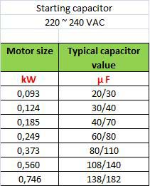 Single phase capacitor sizing electrical engineering centre for Standard motor kw ratings